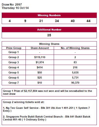 winning Number 16/10/2014